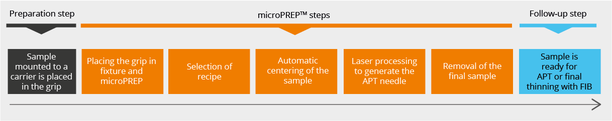microPREP APT Atom Probe Tomography sample preparation process