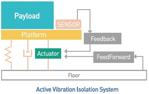 Active VIbration Isolation schematic
