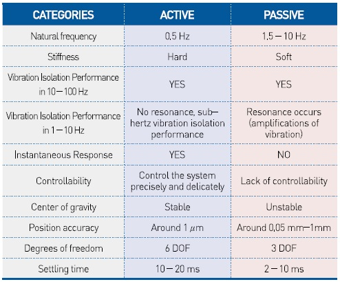 Active versus Passive Vibration Isolation comparison