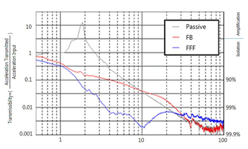 Element Pi Dvia Ub Active Anti Vibration Platform For