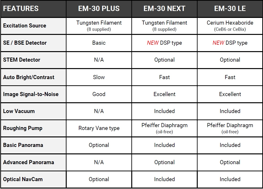 EM-30 Series Tabletop SEM configurations