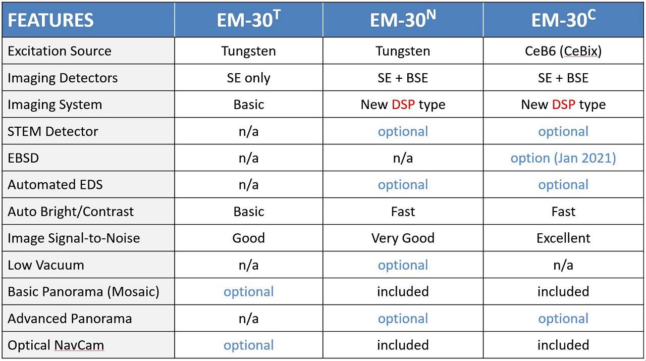 EM-30 Series Configurations