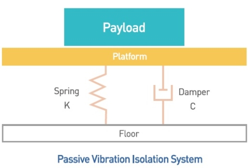 Passive Vibration Isolation schematic
