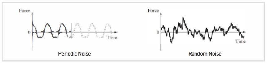 Periodic and Random Vibration Noise