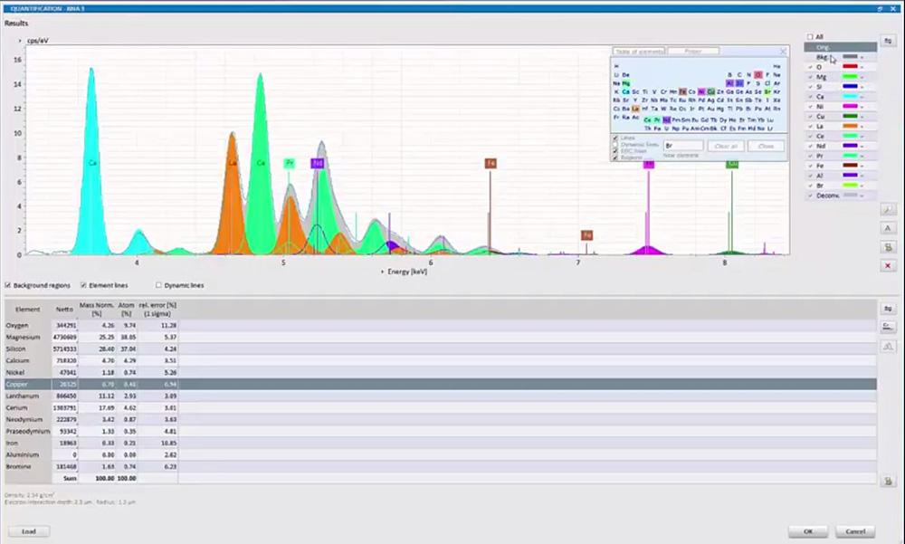 Bruker EDS Analysis - advance deconvulution of overlaps