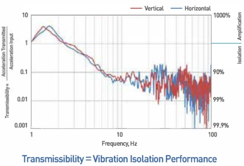 Transmissibility of Vibration Isolation