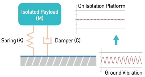 Vibration Isolation Schematic