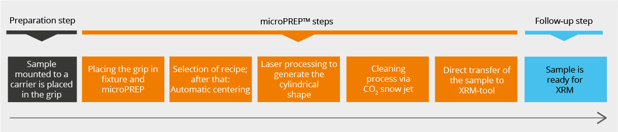 microPREP XRM X-ray Microscopy sample preparation process