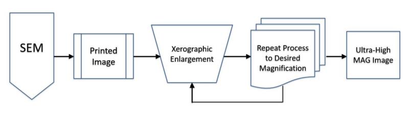 XEM Xerographic Enlargement Microscopy process